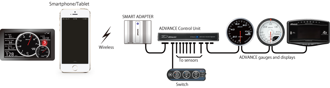ADVANCE SYSTEM and SMART ADAPTER W