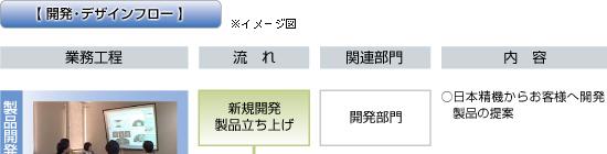 日本精機 製品ができるまで 開発・デザインフロー1
