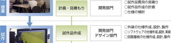 日本精機 製品ができるまで 開発・デザインフロー2