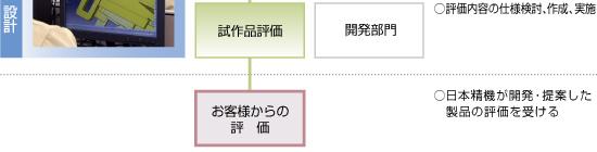 日本精機 製品ができるまで 開発・デザインフロー3