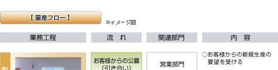 日本精機 製品ができるまで 量産フロー1