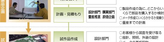 日本精機 製品ができるまで 量産フロー2