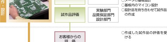 日本精機 製品ができるまで 量産フロー3