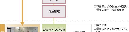 日本精機 製品ができるまで 量産フロー4