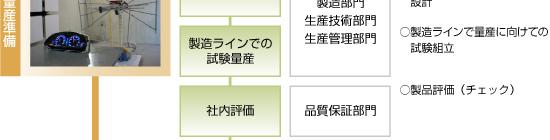 日本精機 製品ができるまで 量産フロー5