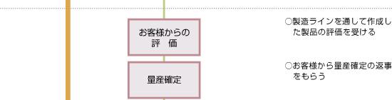 日本精機 製品ができるまで 量産フロー6