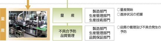 日本精機 製品ができるまで 量産フロー7