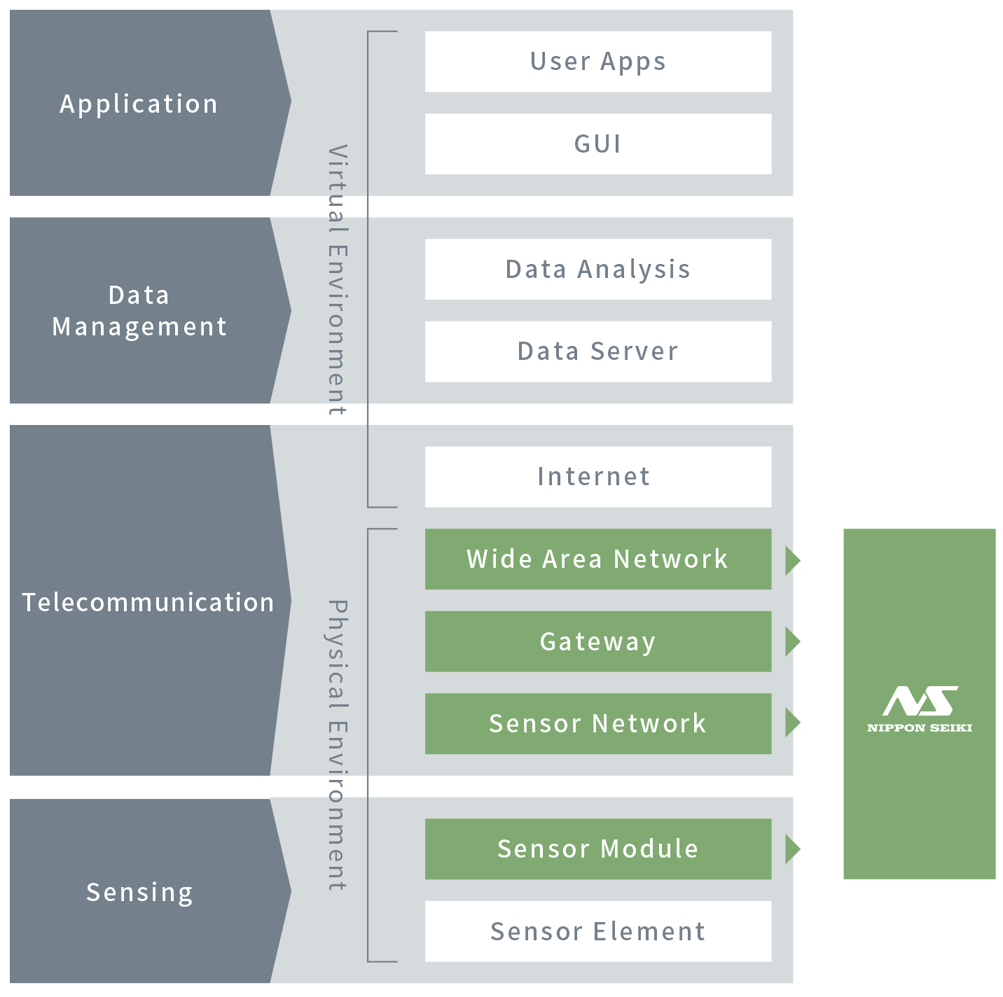 Our Supporting Areas in the IoT Hierarchical Architecture