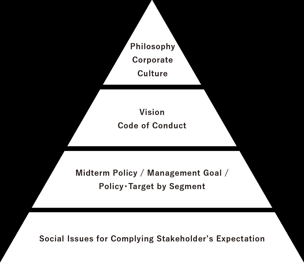 Management Philosophy System Image