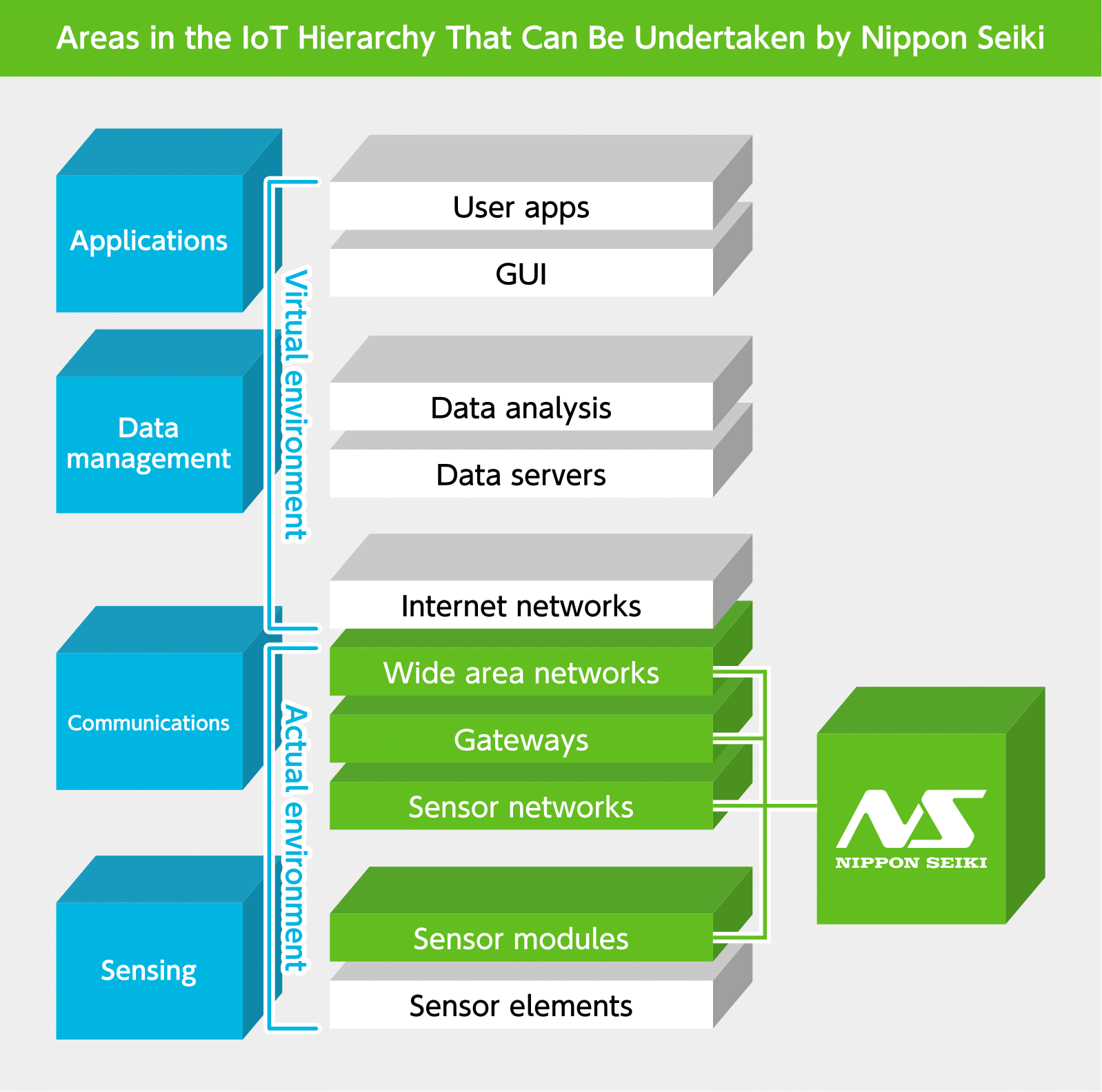 Areas in the IoT Hierarchy That Can Be Undertaken by Nippon Seiki