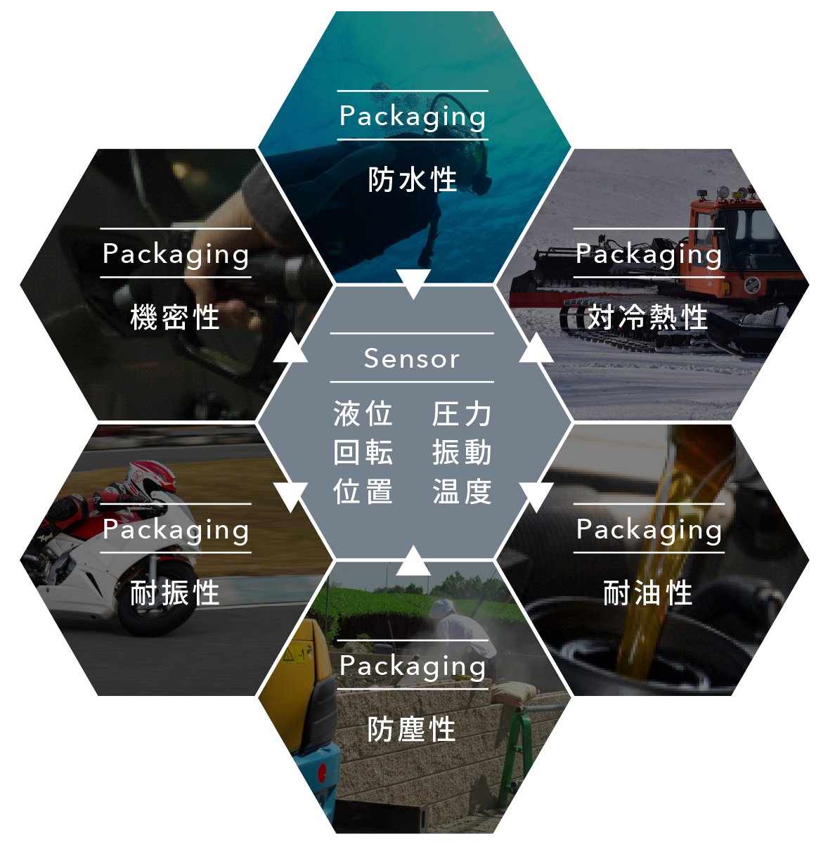 高度センサー技術をコアとした、産業用IoTシステムの構築をサポート