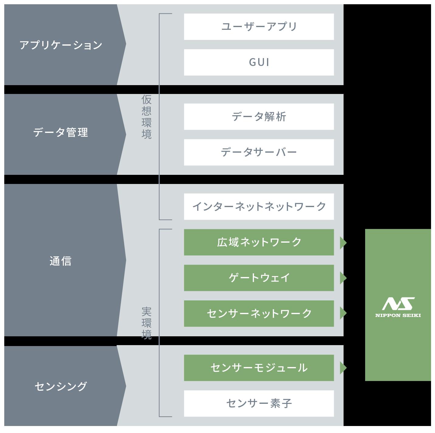 日本精機IoTの階層領域