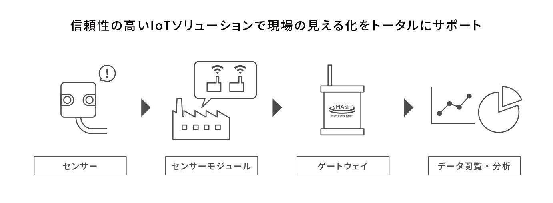 信頼性の高いIoTソリューションで現場の見える化をトータルにサポート