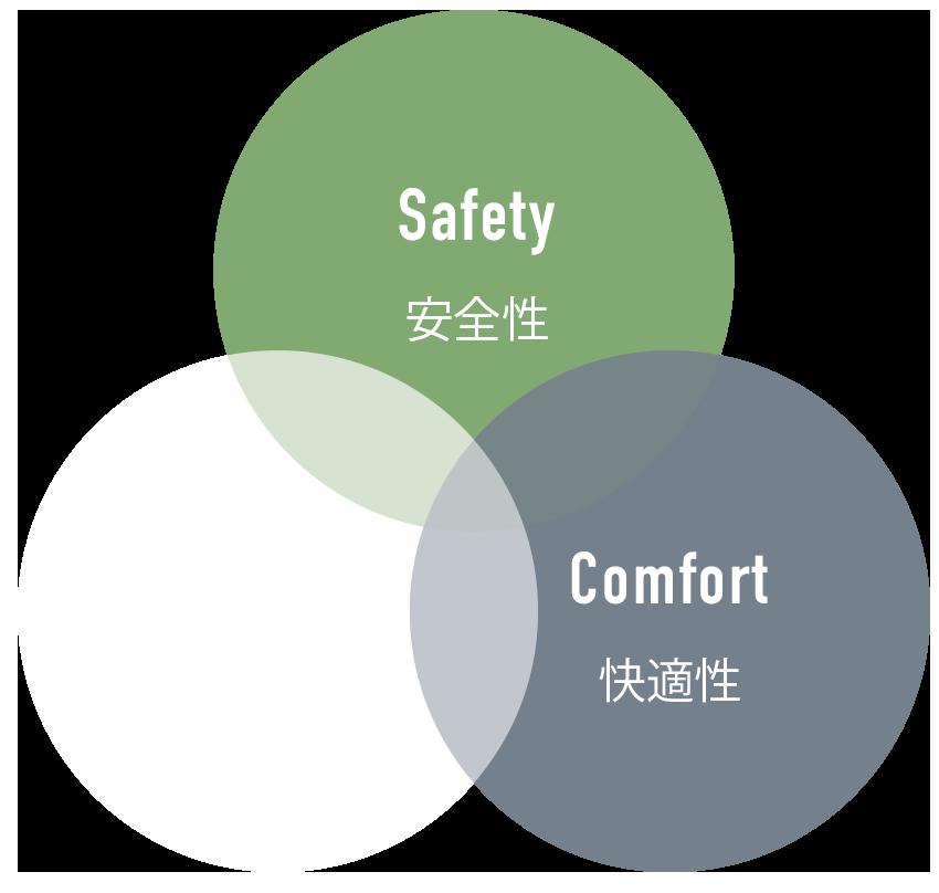 Safety 安全性/Visibility 視認性/Comfort 快適性