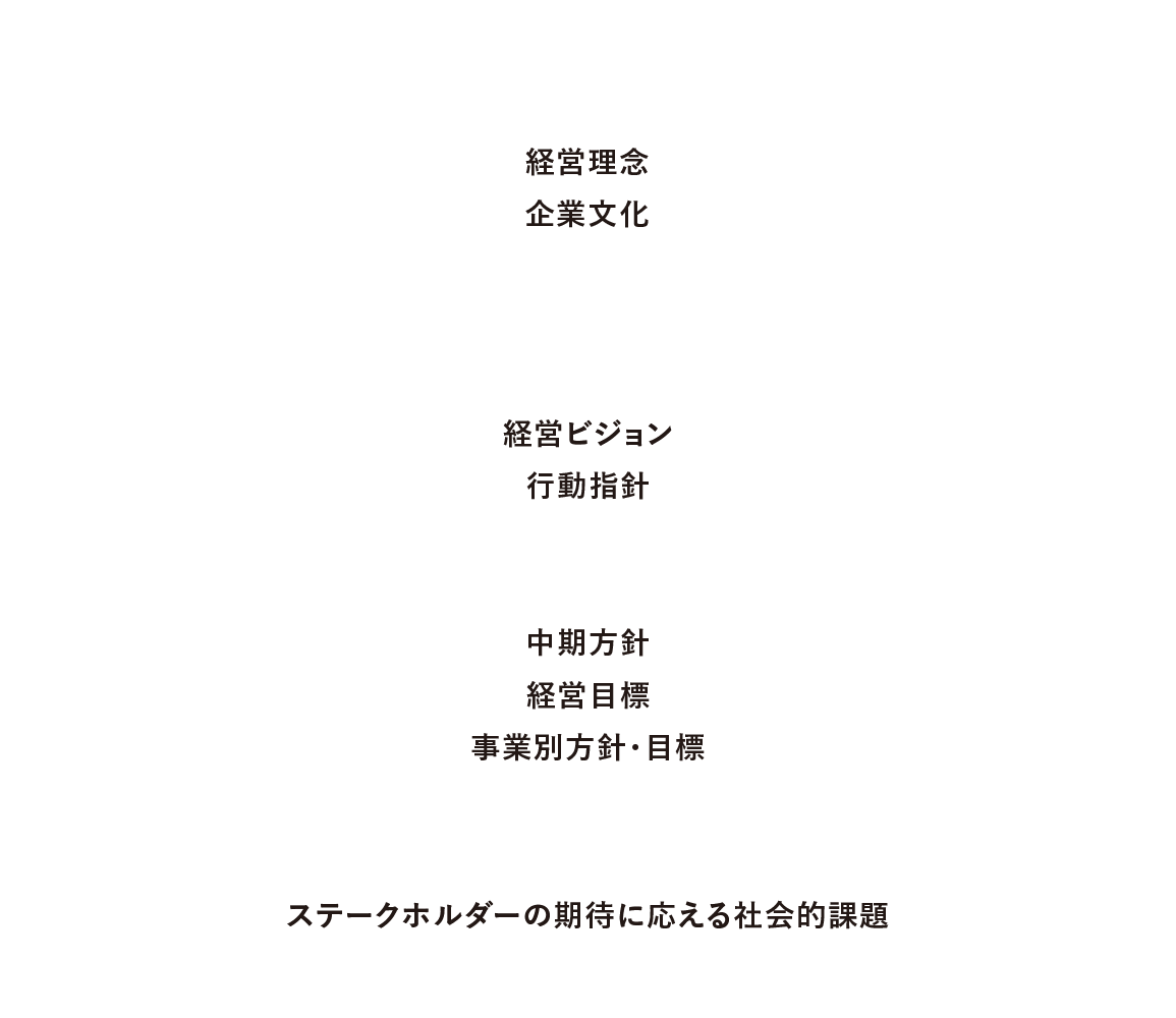 経営理念体系図