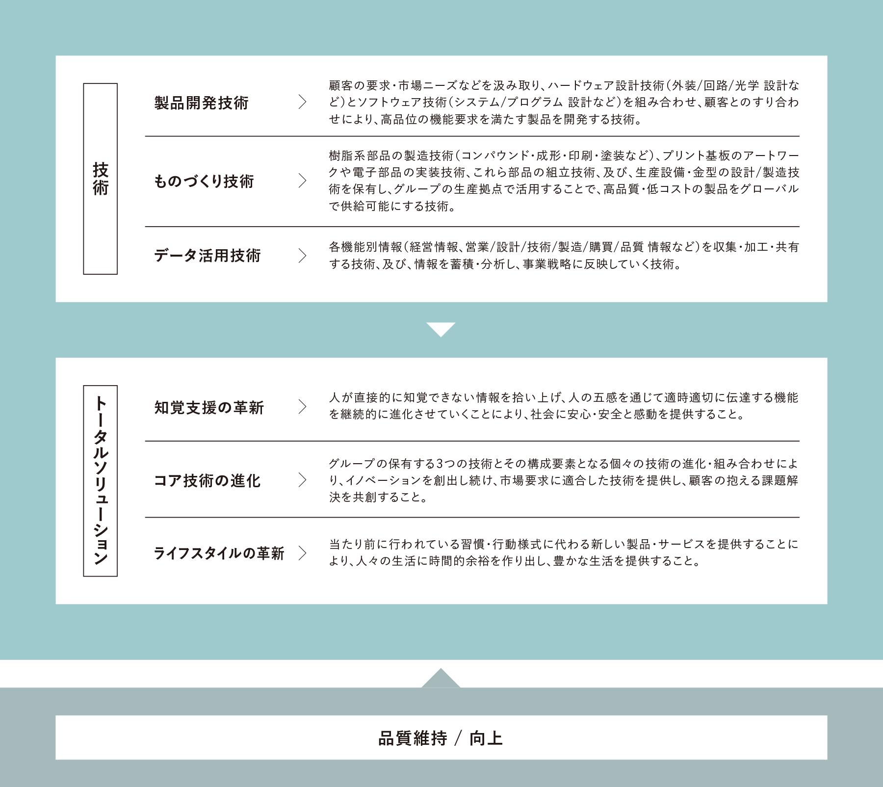 経営ビジョン内容図