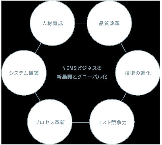 NEMSビジネスの新展開とグローバル化(人材育成、品質改革、技術の進化、コスト競争力、プロセス革新、システム構築)