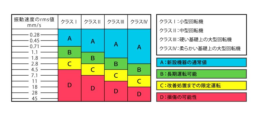 JIS振動シビアリティ B 0906(ISO 10816-1)に準拠した機械振動の簡易診断