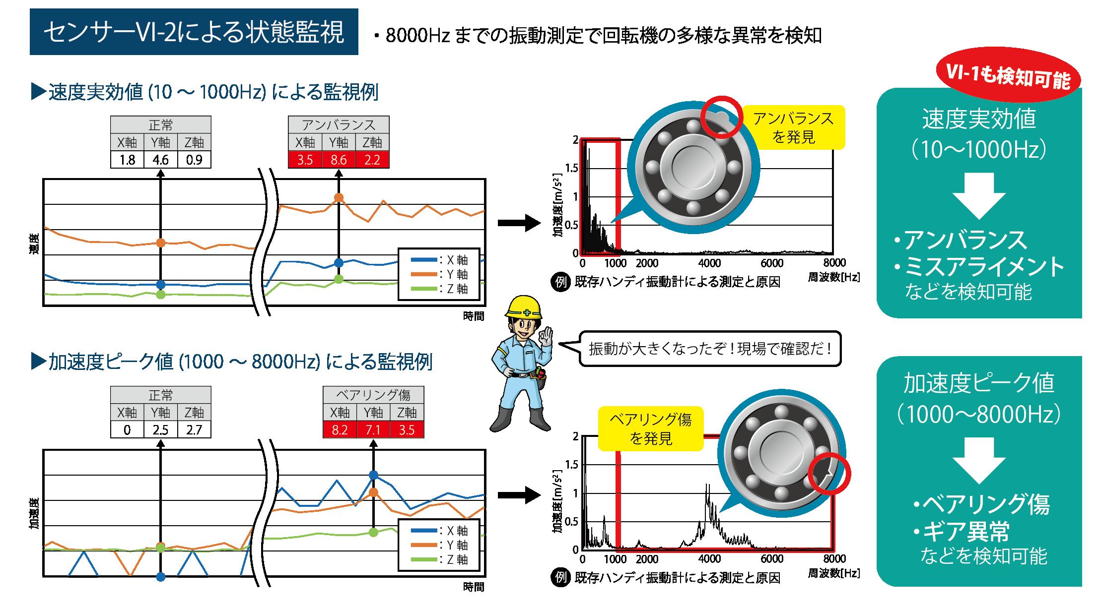 防爆型高周波数対応振動センサーVI-2状態監視例